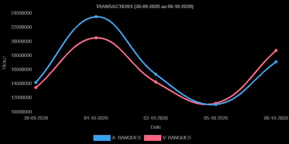 L'evolution des transactions des devises sur le territoire national selon la BRH entre le 30 Septembre au 6 Octobre 2020